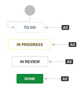 Jira simple workflow